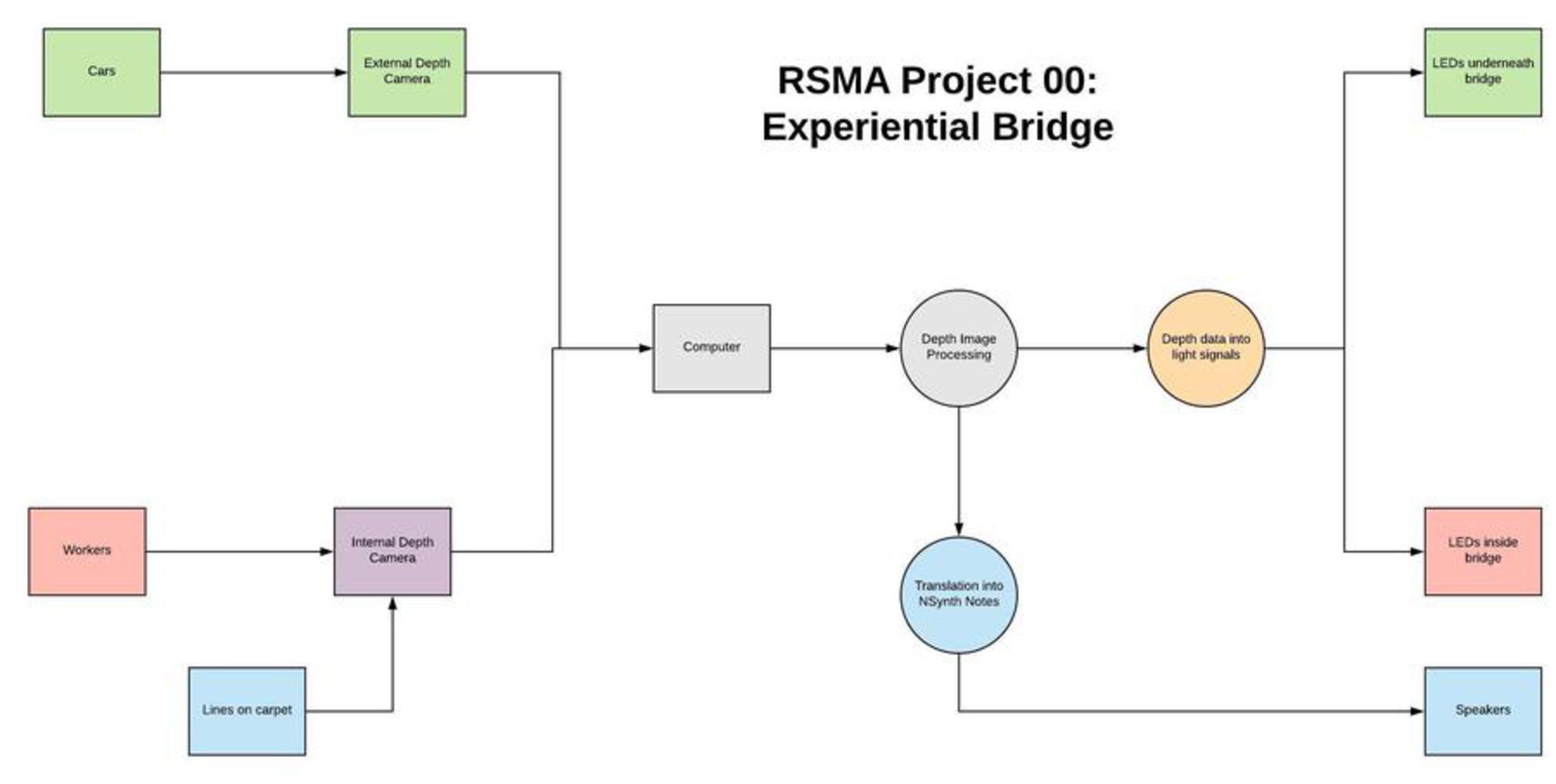 Rsma experiential bridge.thumb