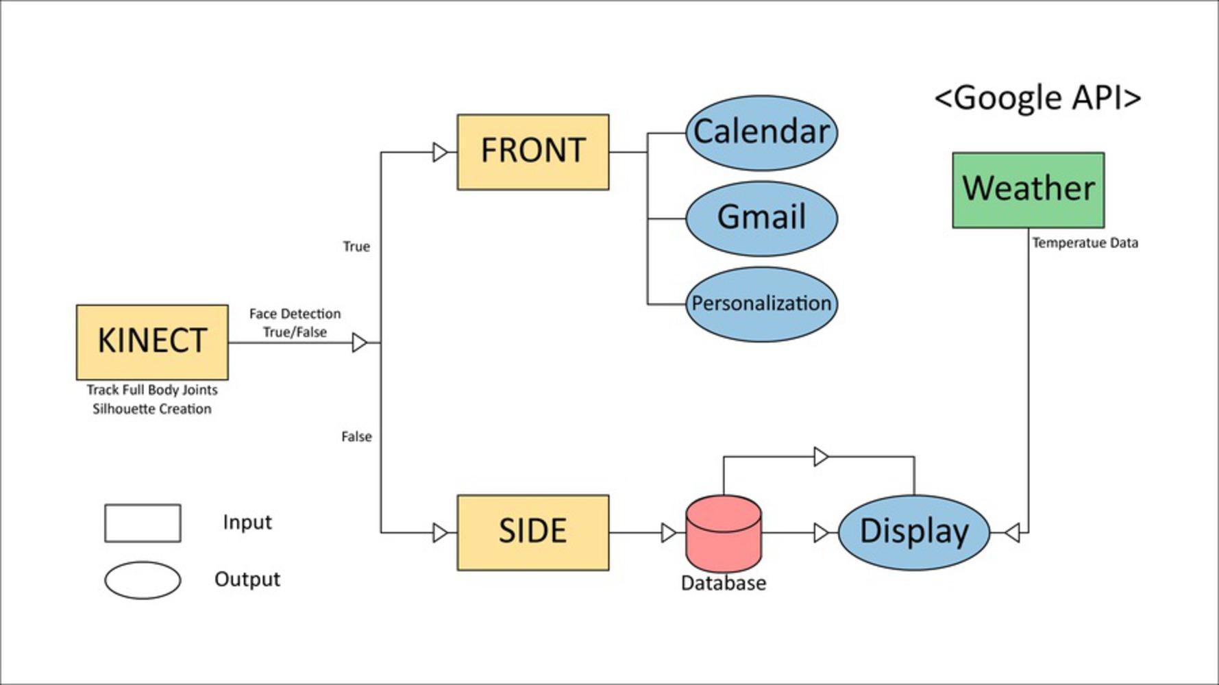 Dataflow.thumb