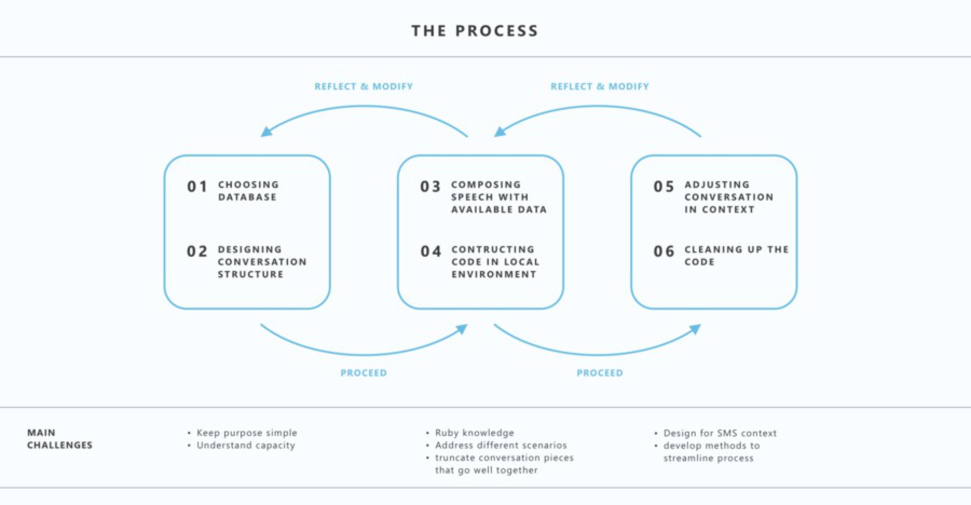 Process.thumb