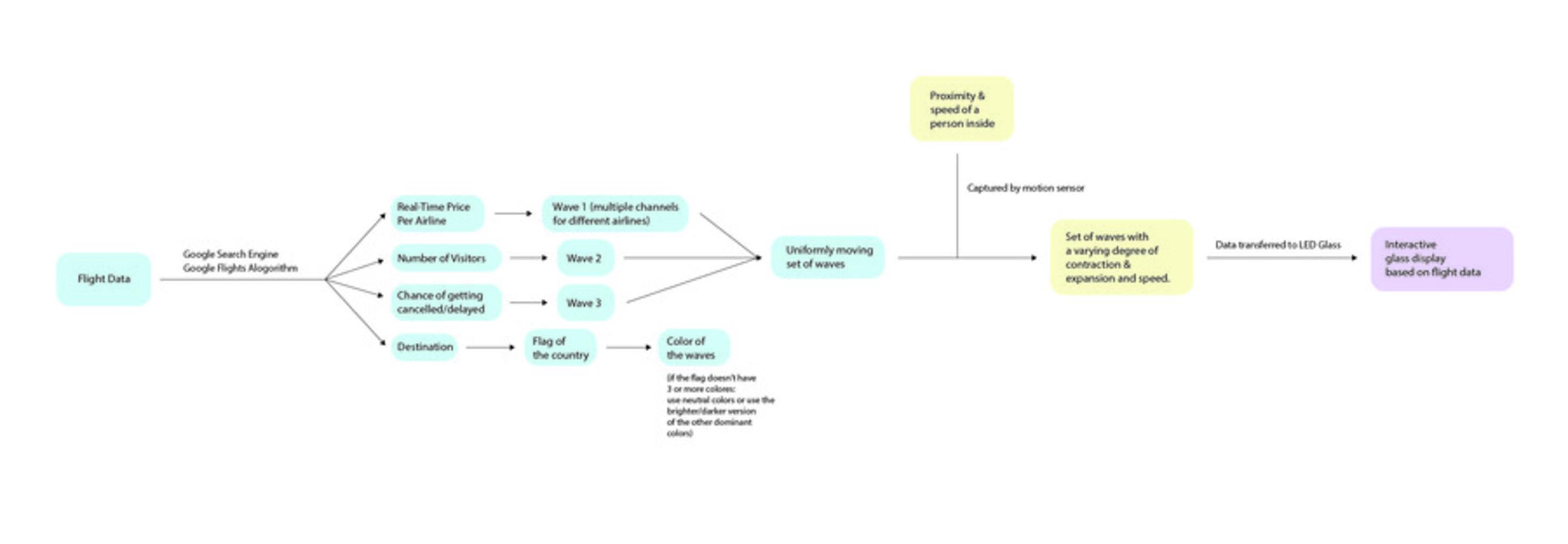 Data flow diagram 01.thumb