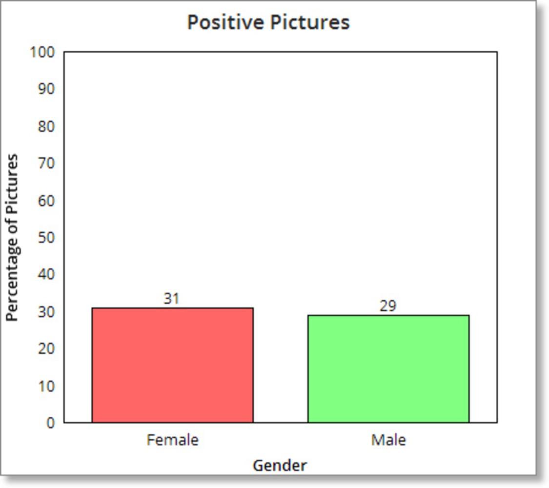 Propicgraphgender.thumb