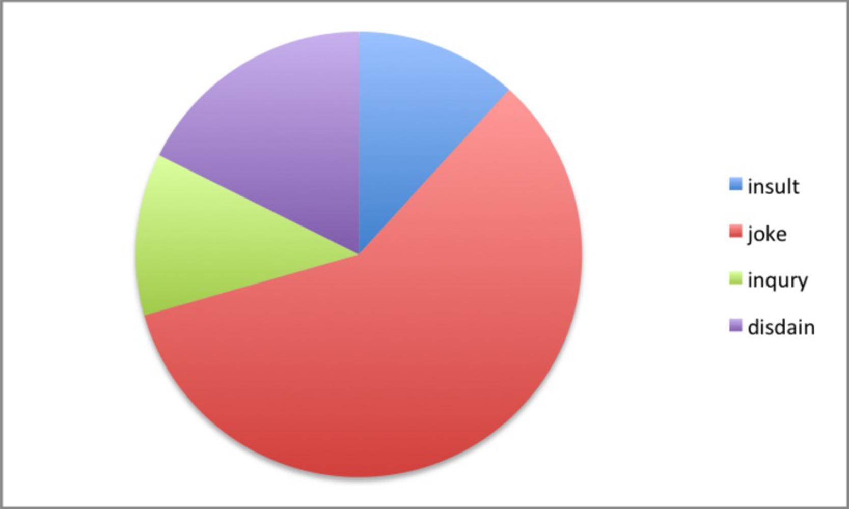 Chart.thumb