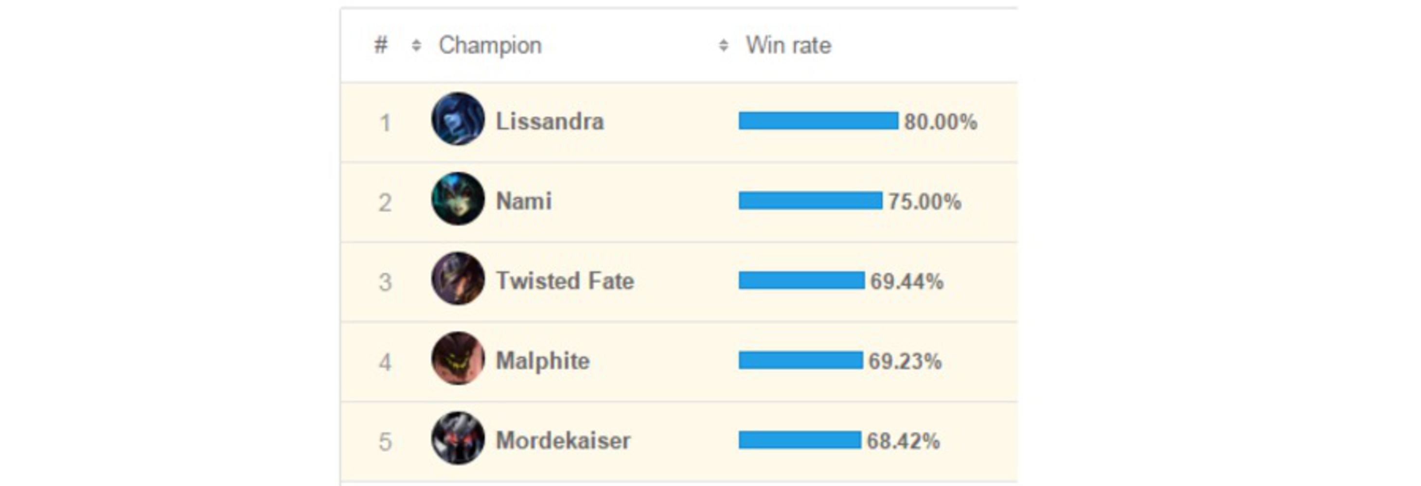 Top win rate challenger.png.thumb