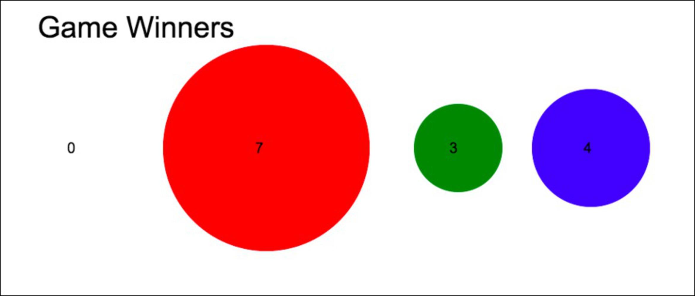 Gamewinners.thumb