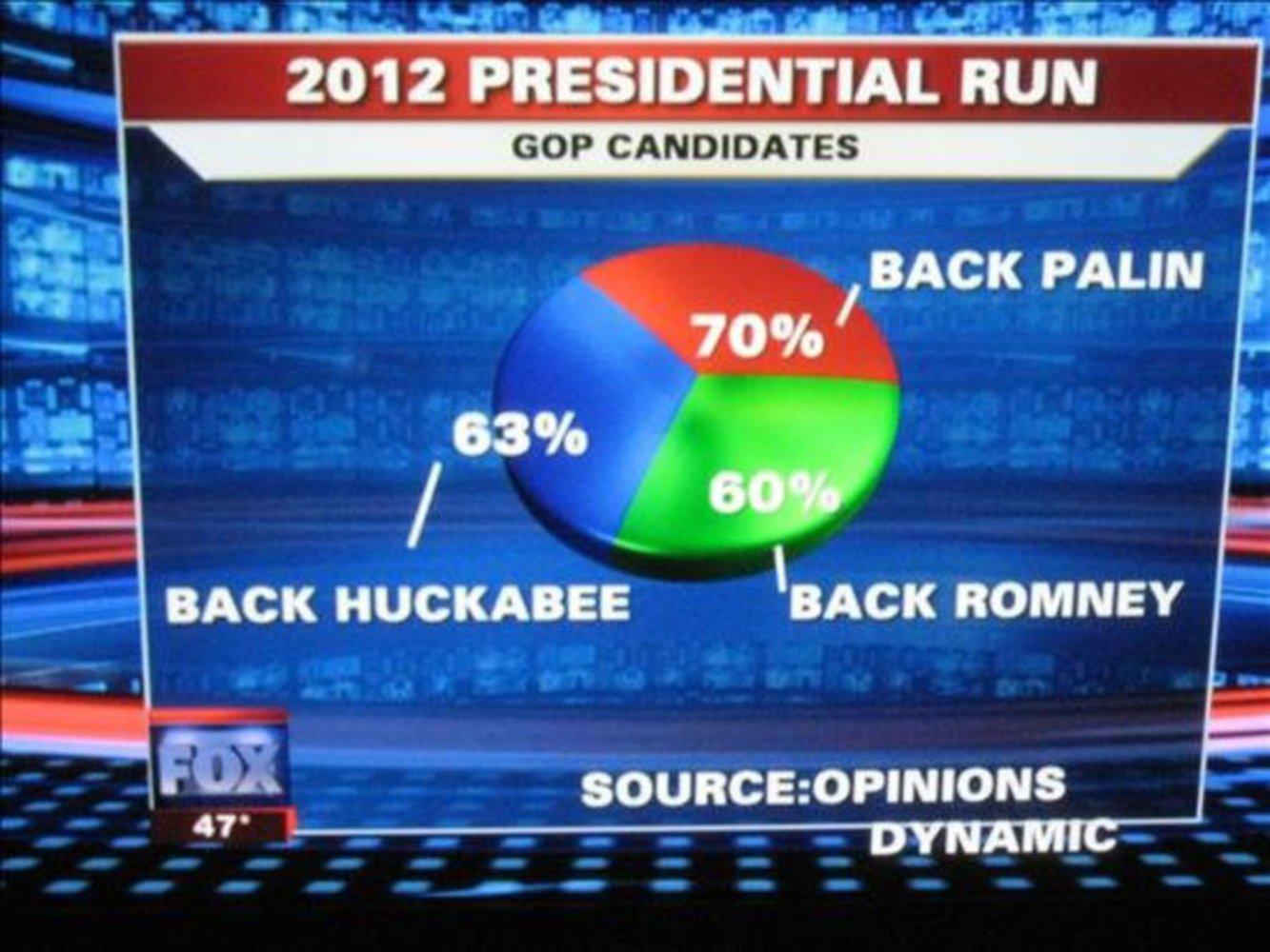 Fox news graph fail.thumb