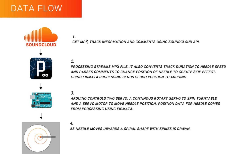 Sounddataflow.thumb