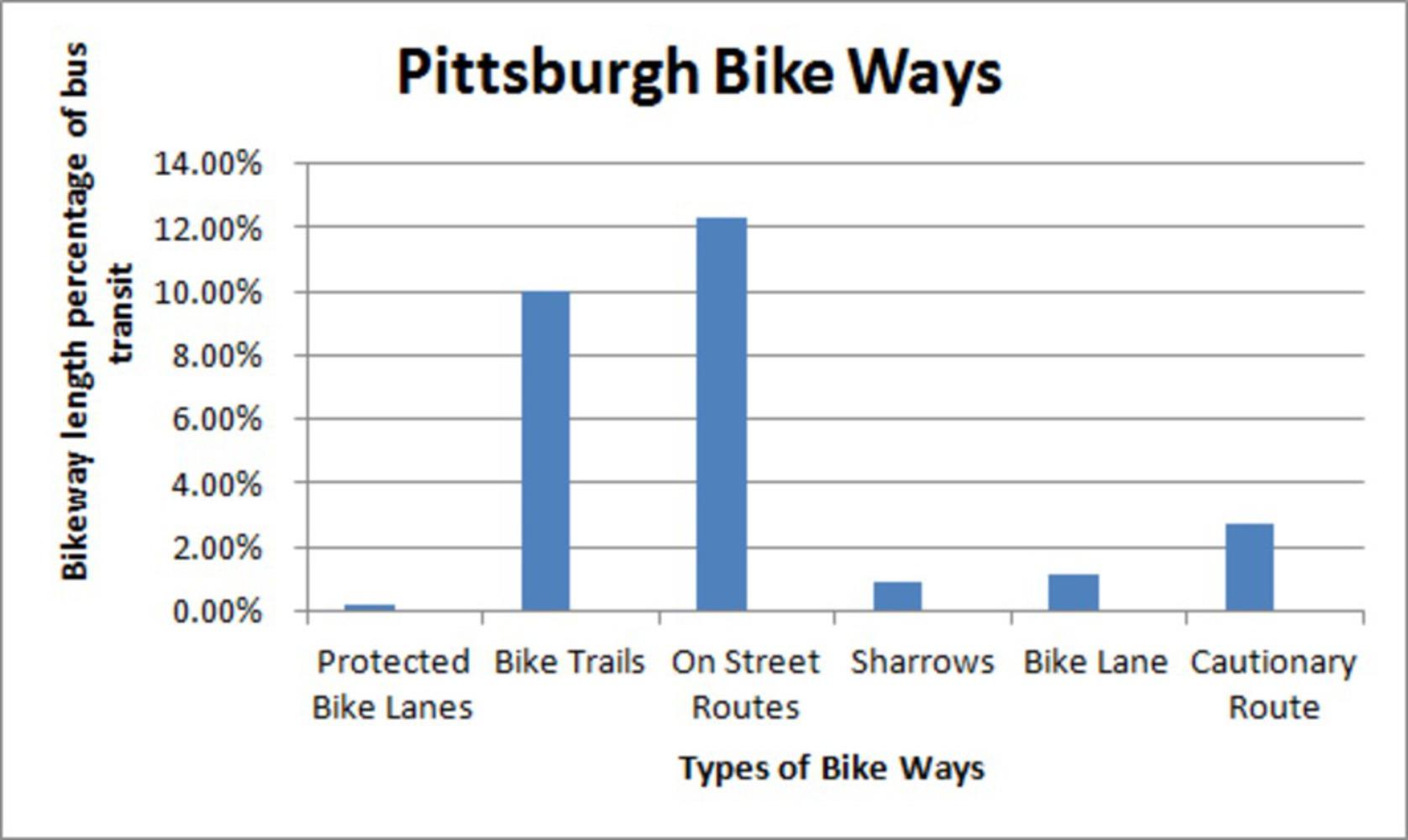 Pittsburgh bike ways.thumb