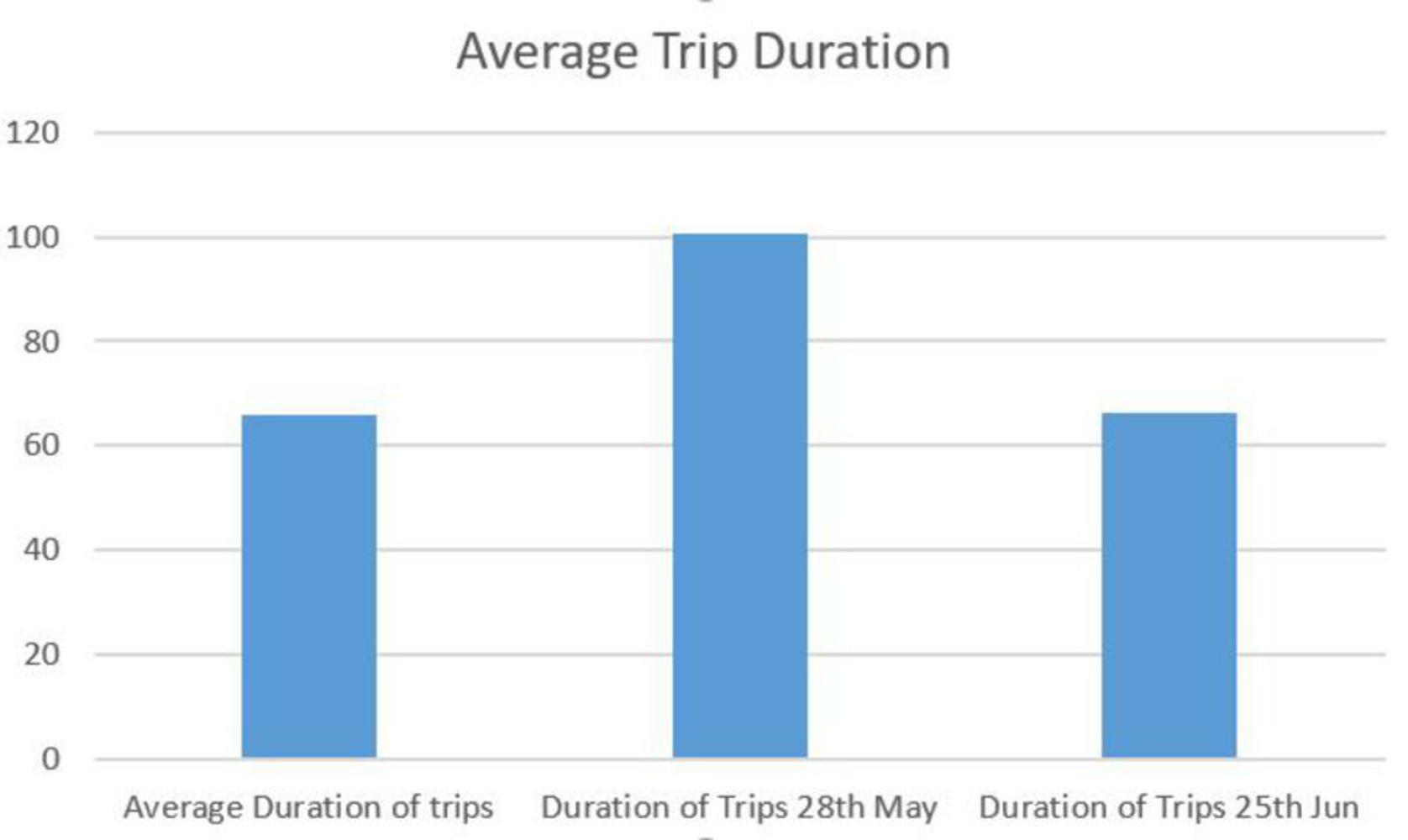 Average trip duration.jpg.thumb