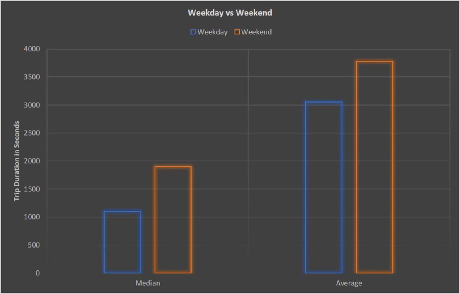 Weekdayvsweekend.png.thumb